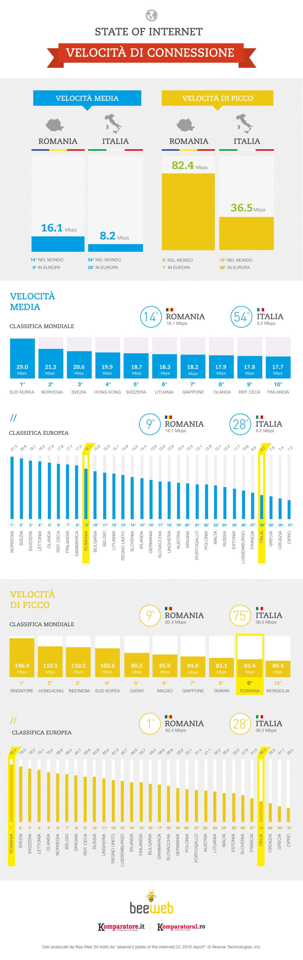 Infografica Classifica Velocità Internet in Europa