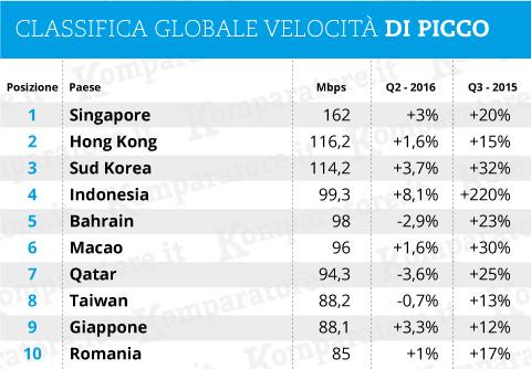 classifica globale velocità di picco