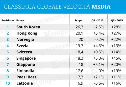 classifica globale velocità media