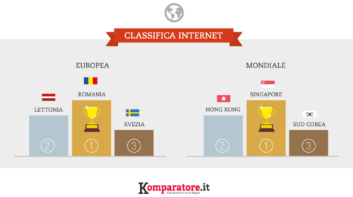 Classifica Internet: Primeggiano Singapore, Sud Corea, Norvegia e Romania. Male l'Italia