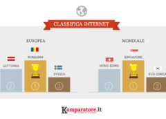 Classifica Internet: Primeggiano Singapore, Sud Corea, Norvegia e Romania. Male l'Italia