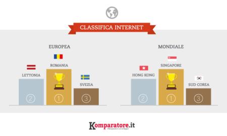 Classifica Velocità Internet