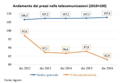 andamento dei prezzi delle telecomunicazioni
