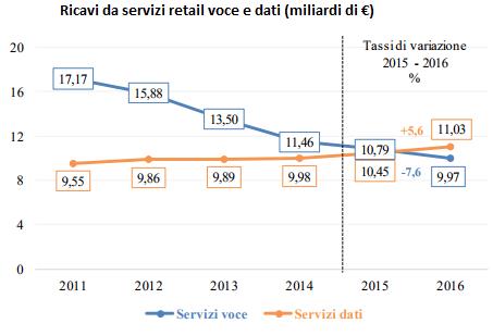 ricavi dei servizi retail voce e dati