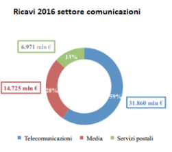 ricavi settore comunicazione