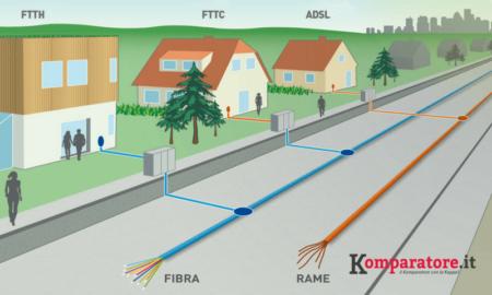 fibra ottica, come scegliere l'offerta migliore
