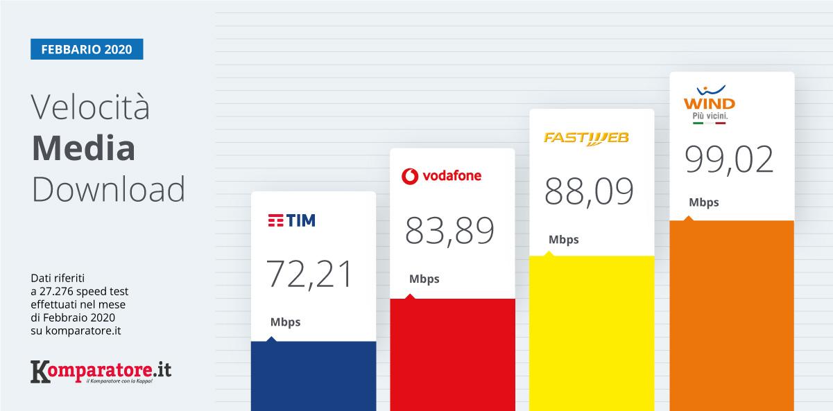 Velocità Internet: ancora Wind e Fastweb i migliori operatori a Febbraio 2020