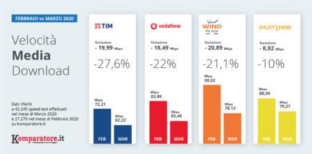 [Stato di Internet Marzo 2020] Emergenza Sanitaria: Aumenta il traffico Internet, calano velocità e performance.