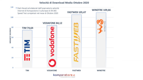 Velocità Internet Ottobre 2020: WindTRE miglior operatore internet insieme a Fastweb, per Entrambi velocità media sopra i 100 Mbit/s